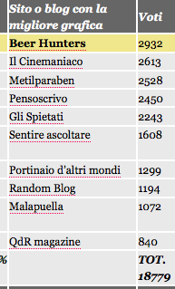 classifica blogfest 2011
